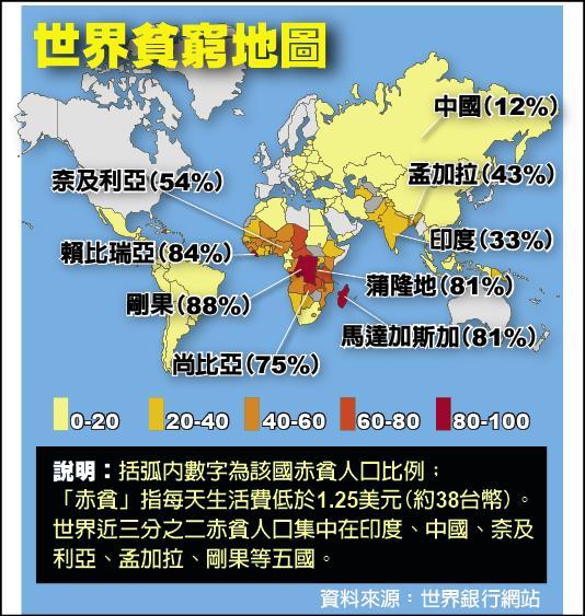 世界貧窮地圖