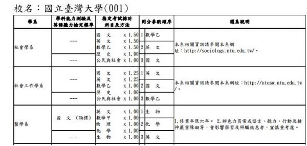 台灣大學醫學系首次指考不採計國文,但學測國文仍設有門檻。(圖擷自大學考試入學分發網站)