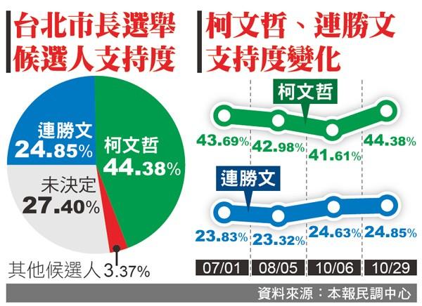 北市長選舉本報民調 (資料來源:本報民調中心)