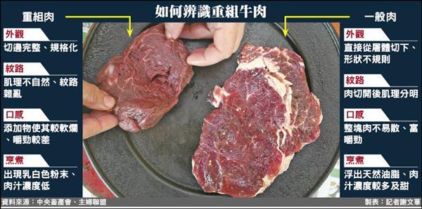 「重組牛肉」大小重量形狀幾乎相同,而整塊牛肉呈現的是不規則形狀,大小重量略有差異。(資料照,中央社)
