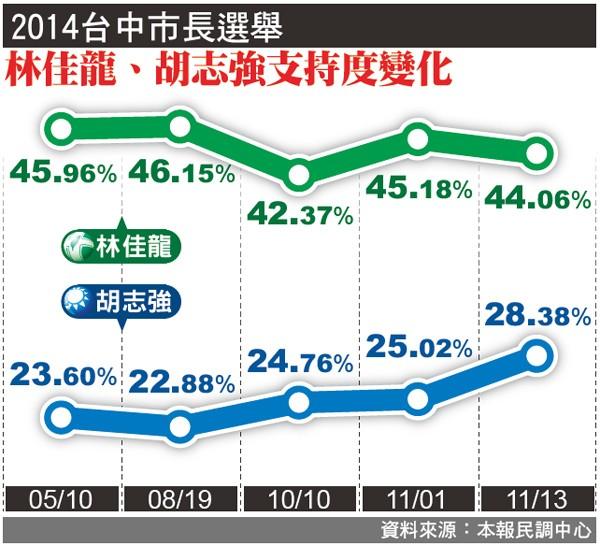 2014台中市長選舉。(資料來源:本報民調中心)