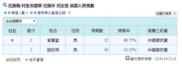 花蓮市民治里的里長候選人曾廣富僅獲得22票,就輕鬆擊敗對手,成功當選。 (圖片擷取自中選會網站)
