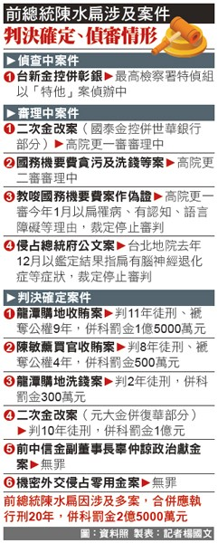 前總統陳水扁涉及案件 判決確定、偵審情形。(圖:資料照,製表:記者楊國文)