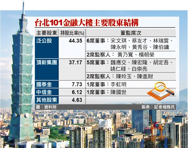 台北101金融大樓主要股東結構。(圖:資料照 製表:記者楊雅民)