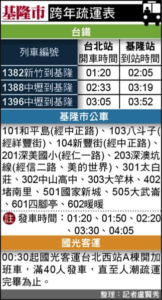 基隆市跨年疏運表(記者盧賢秀整理)