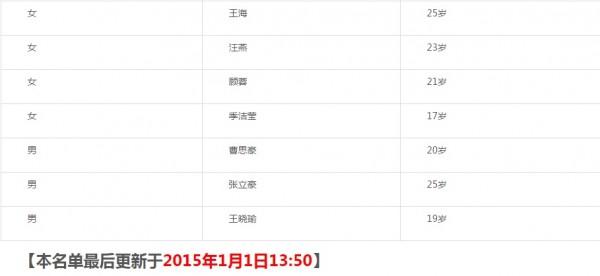 上海踩踏事件部分傷者名單。點擊縮圖可放大觀看。(圖擷取自微博)