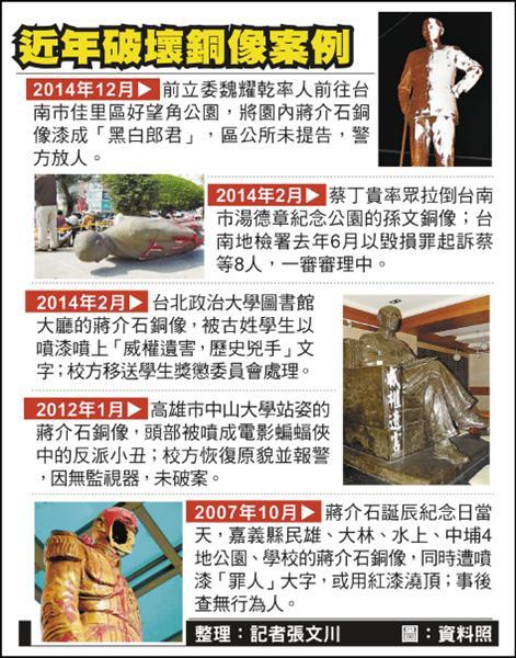 近年破壞銅像案例