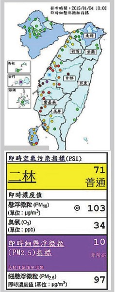 昨天彰化二林的細懸浮微粒濃度指標達最危害的「紫爆」等級。(翻攝環署網站 )