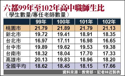 六都99年至102年高中職師生比
