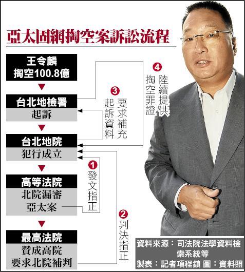 亞太固網掏空案訴訟流程