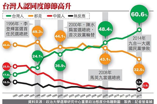 根據政治大學選舉研究中心近日公布的民調顯示,國人支持台獨的比例達23.9%、認同自己是台灣人的比例達60.6%,雙雙創下該機構這項調查的歷史新高。
