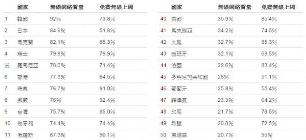 台灣在50個國家中排名第九,全台約有85%的飯店提供免費WiFi,無線網路速度品質為75.7%。(擷取自hotel wifi test網站)
