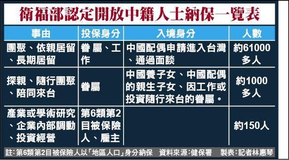 衛福部認定開放中籍人士納保一覽表