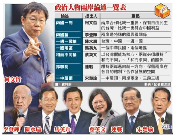 政治人物兩岸論述一覽表。(圖:資料照 製表:記者羅添斌)
