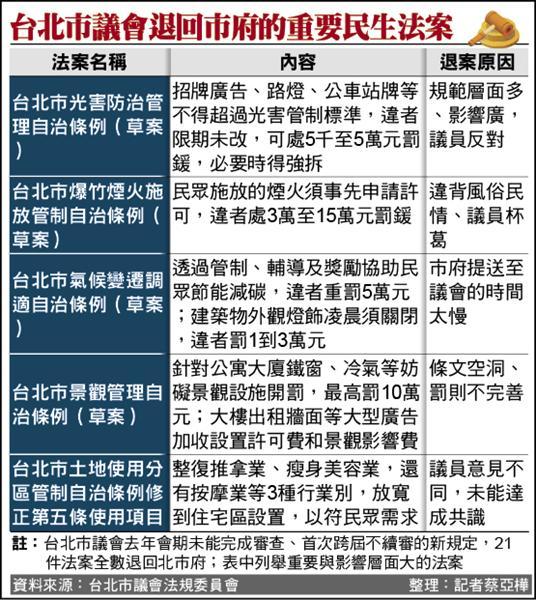 台北市議會退回市府的重要民生法案列舉。(記者蔡亞樺製表)