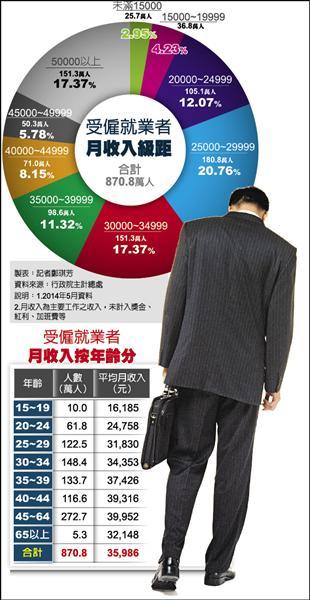 受僱就業者月收入級距 受僱就業者月收入按年齡分