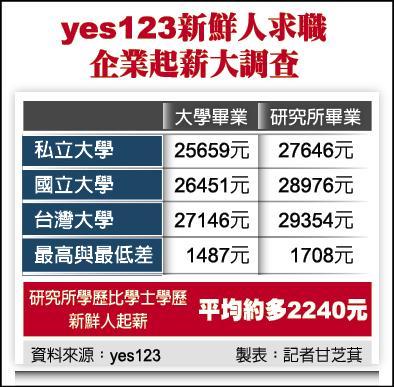 yes123新鮮人求職 企業起薪大調查