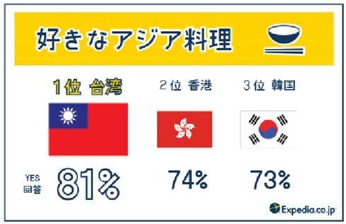 台灣美食夯,獲日本遊客票選「最愛亞洲美食」第1名。(圖擷取自Yahoo! Japan)