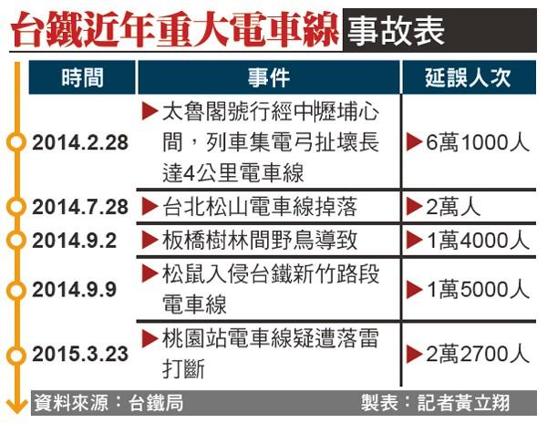 台鐵近年重大電車線事故表。(資料來源:台鐵局 製表:記者黃立翔)