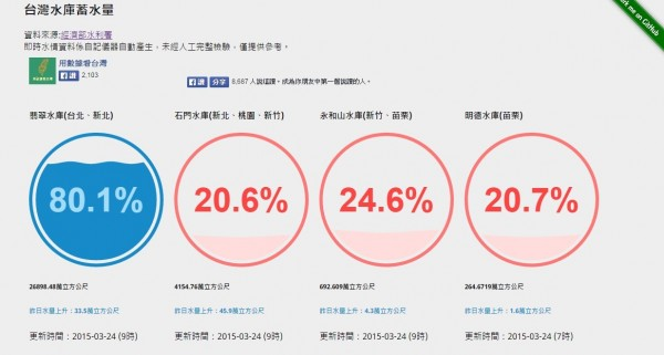 網友自行建立即時水情資訊網頁,以圖像方式顯示水庫資訊。(圖擷取自用數據看台灣粉絲團)