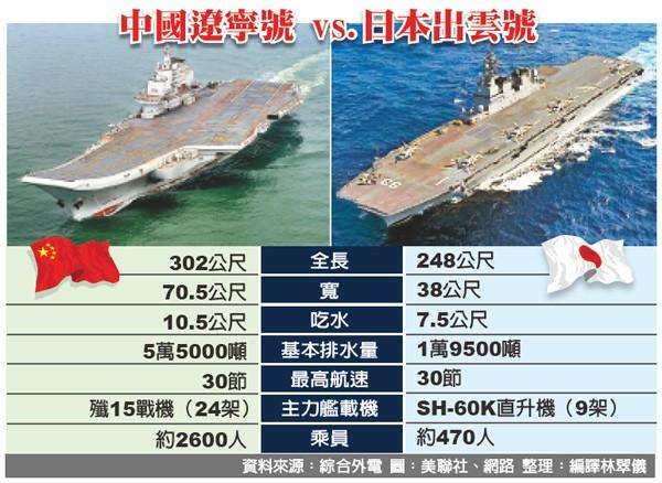 中國遼寧號 vs.日本出雲號。(資料來源:綜合外電 圖:美聯社、網路 整理:編譯林翠儀)