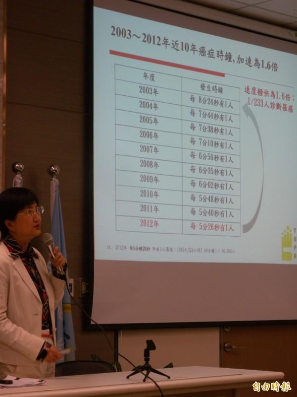 台灣每5分鐘26秒就有一人罹癌,是十年來最快。(記者吳亮儀攝)