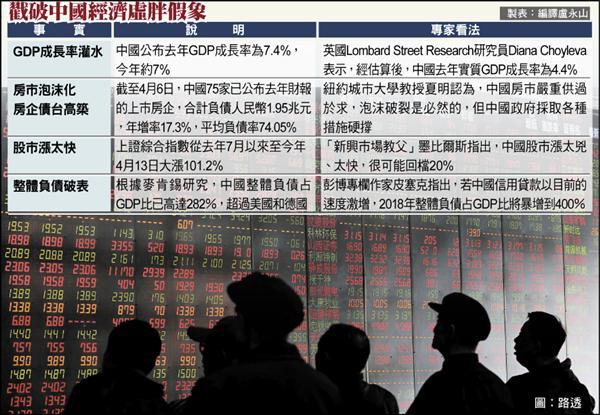 戳破中國經濟虛胖假象