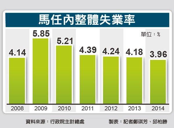馬任內整體失業率。(資料來源:行政院主計總處 製表:記者鄭琪芳、邱柏勝)
