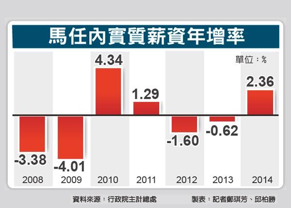 馬任內實質薪資年增率。(資料來源:行政院主計總處 製表:記者鄭琪芳、邱柏勝)