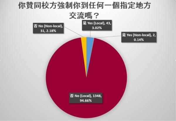 多數學生反對校方一意孤行。(圖擷取自香港學生會臉書)