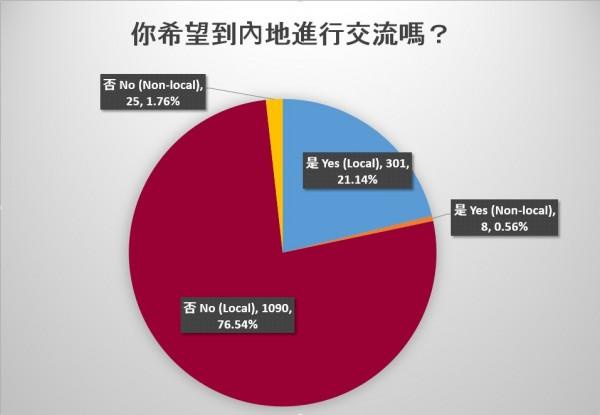 香港學生會今天公佈民調,有78%學生不願赴中進行交流。(圖擷取自香港學生會臉書)