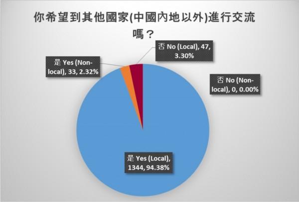 扣除中國選項,其實有高達95%學生願到其他國家交流。(圖擷取自香港學生會臉書)