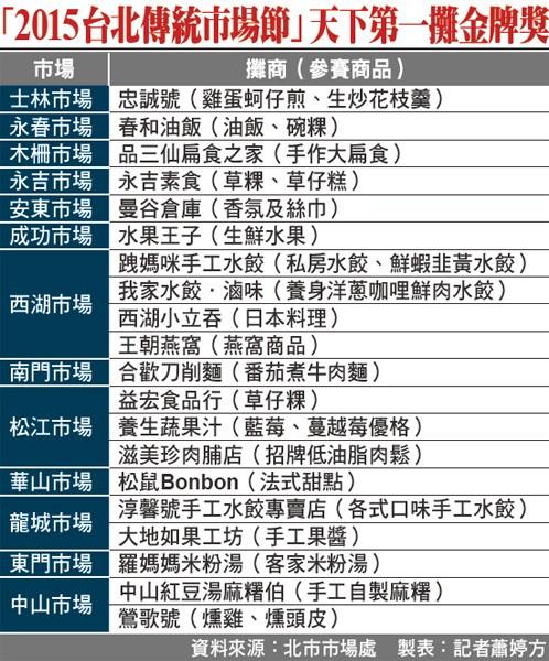 「2015台北傳統市場節」天下第一攤金牌獎。(資料來源:北市市場處 製表:記者蕭婷方)