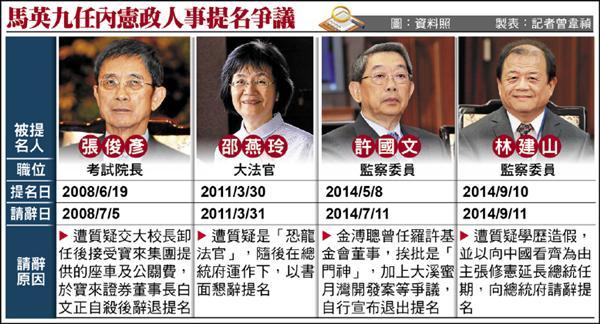 馬英九任內憲政人事提名爭議