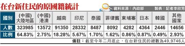 在台新住民的原國籍統計。(資料來源:內政部 製表:記者李欣芳)