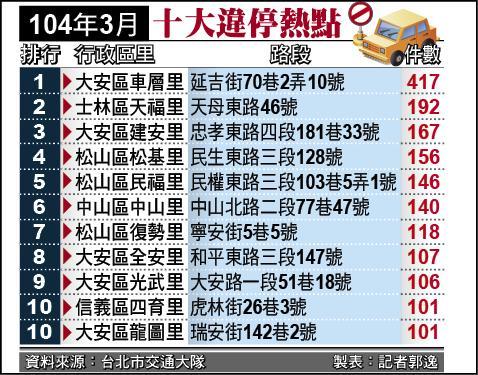 104年3月台北市十大違停熱點。(記者郭逸製表)