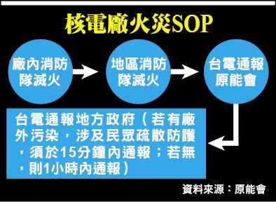 核電廠火災SOP