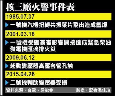 核三廠火警事件表