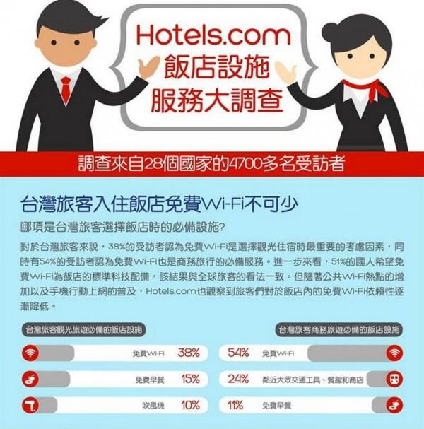 全球線上知名訂房網站Hotels.com日前公佈全球最重視飯店設施服務調查,其中Wi-Fi是全球人選擇飯店時最重視的首要設施。(圖擷自Hotels.com)