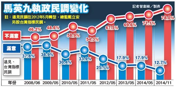 馬英九執政民調變化。(製表:記者曾韋禎)