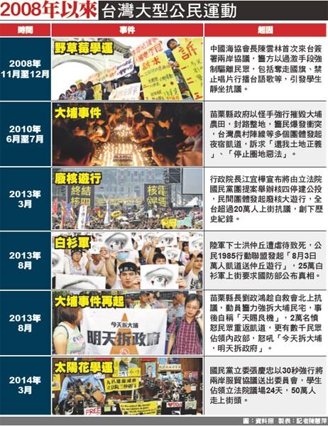 2008年以來台灣大型公民運動。(圖:資料照 製表:記者陳慧萍)