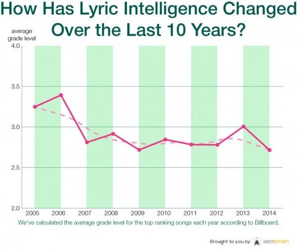 根據SeatSmart分析結果,十年來的英文歌素質呈現下滑趨勢。(截自SeatSmart)