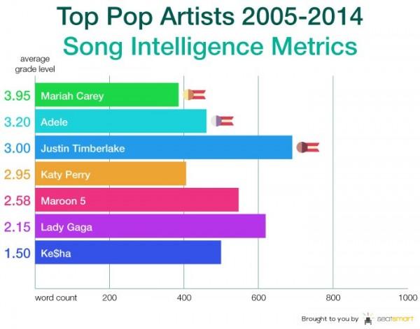 流行樂中,瑪麗亞凱莉的歌曲最「聰明」。(截自SeatSmart)