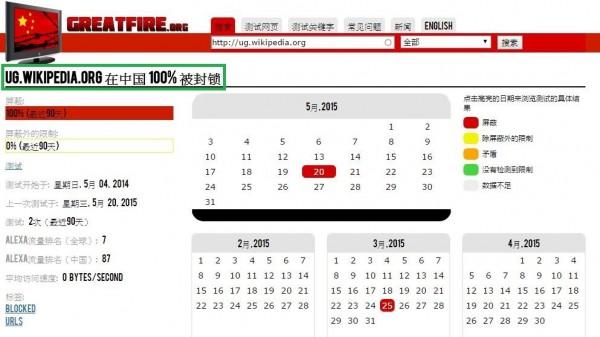 觀察中國網路審查機制的「GreatFire.org」網站在日前指出,中文維基百科已被中國全面封鎖。(圖擷自GreatFire.org)