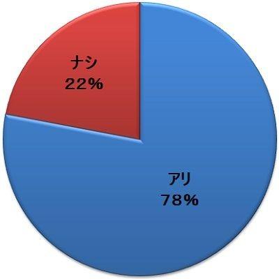 日網友針對「男子迪士尼」進行網路調查,發現有78%贊成,或是曾經只跟男性友人去迪士尼。(圖擷自ガジェット通信)