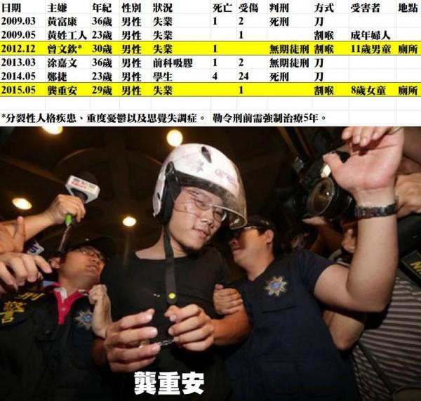 精神科醫師潘建志列舉台灣近年來的6名隨機殺人犯嫌,並提出6犯嫌的共通點。(圖擷自潘建志臉書)