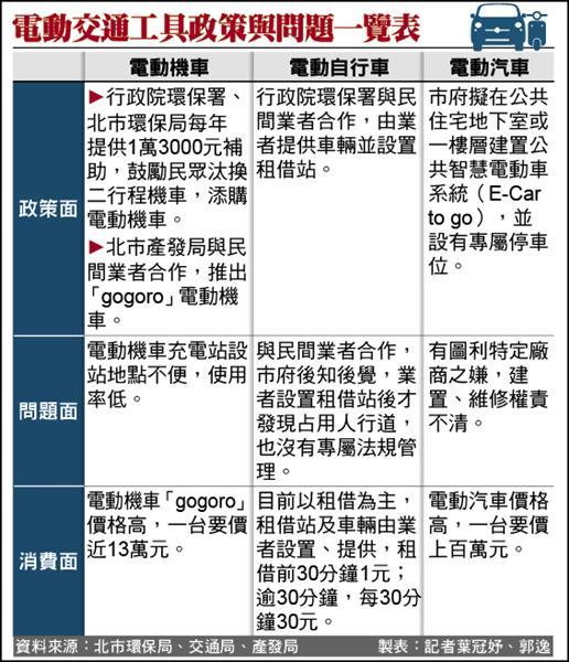 電動交通工具政策與問題一覽表