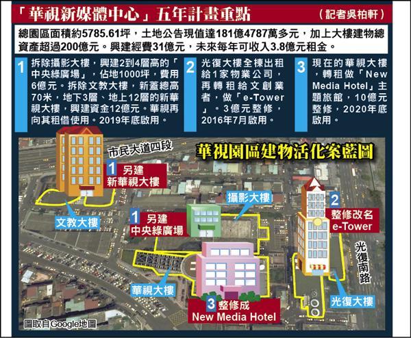 華視新媒體中心五年計畫重點。(自由時報製圖)