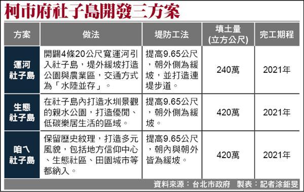 柯市府社子島開發三方案。(資料來源:台北市政府 製表:記者涂鉅旻)