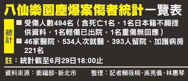 八仙樂園塵爆案傷者統計一覽表。(資料來源:衛福部、新北市 整理:記者賴筱桐、吳亮儀、林惠琴)
